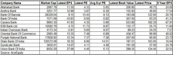 Can PSU banks be a multibagger opportunity for stock investors?