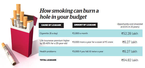 Are there spending and investment leaks in your budget? Find out