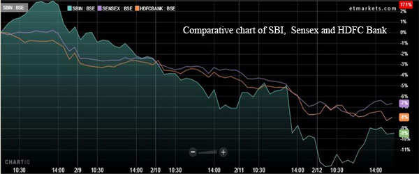 Bleeding banks can be opportunity: If you have the patience, go for SBI