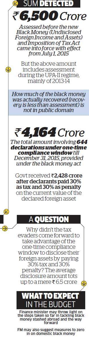 Where did the black money, which BJP planned to bring back to India, go?