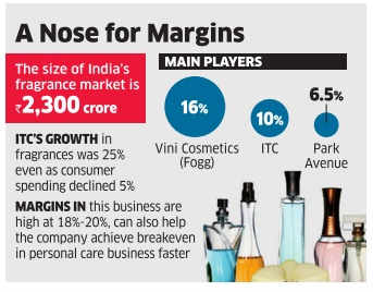 Nose for margins! ITC steps up plans to dominate fragrance business