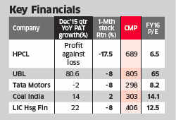 Why large-cap picks like HPCL and United Breweries are the good value buys right now
