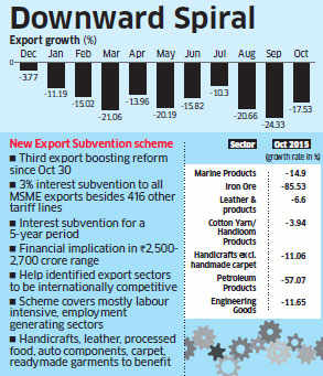 India's exports drop 13.6% in January to $21 billion in 14th straight fall