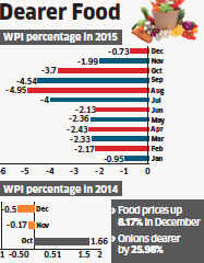 Food prices rise in January as WPI inflation dips
