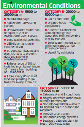 Municipal by-laws to ease construction firms' woes with a simplified green building code