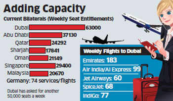 Dubai seeking to expand air traffic with India; wants to fly 50,000 ...