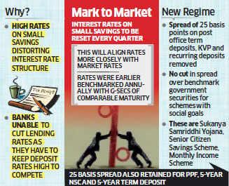 Returns on small saving schemes like Kisan Vikas Patra, National Savings Certificate to fall from April 1