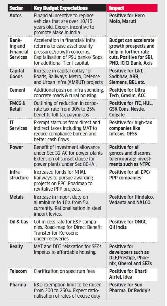 Top picks for the Budget 2016: All eyes on PSU banks, wagon makers