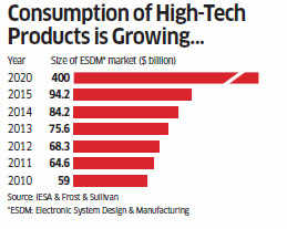 With high-tech electronics consumption on the rise, what can India learn from Taiwan?