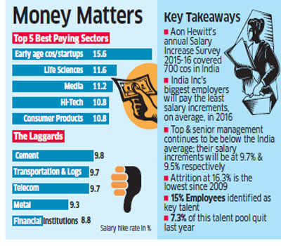 Startups to lead the way with biggest increments; rest of India Inc to give out 10.3% pay hikes