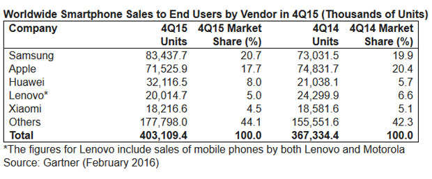 Worldwide smartphone sales grew 9.7% in Q4 2015; iPhone declines