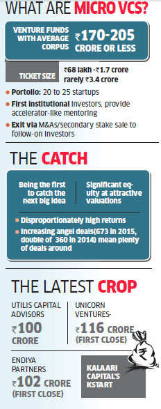 India sees resurgence of micro venture capital funds; investors focus on early-stage investing