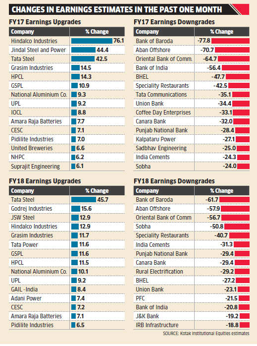 Some upgrades in earnings estimates despite a poor show by India Inc
