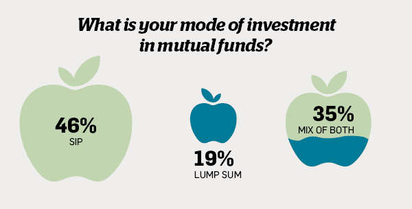 How are people investing in MFs? Find out