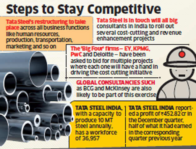 Tata Steel to restructure India business to reduce costs and increase productivity