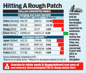 FII pullout takes heavy toll; Indian stock indices world's 2nd worst performers after China so far in 2016