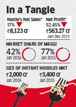 Maggi ban impact: Nestle India may take 3 years to recover