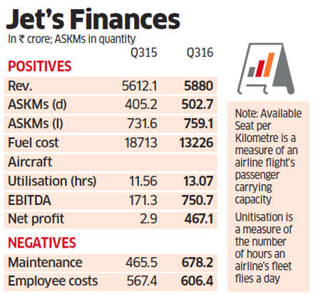 How CEO Cramer Ball got Jet Airways flying back to profits