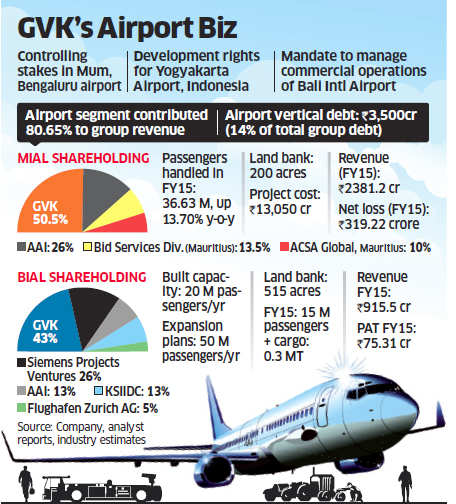 Debt-riddled GVK reaches out to JSW Group for sale of its Mumbai and Bengaluru airports