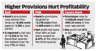 Prodded by RBI's Raghuram Rajan, new CEOs of public sector banks go all out to tackle bad loans
