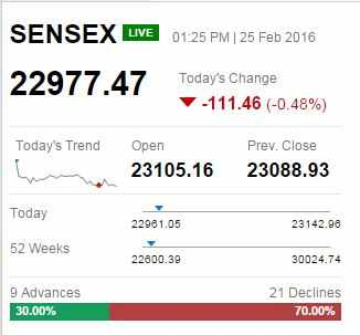 Rail Budget: Hey Prabhu! D-St gives thumbs down, Sensex rangebound
