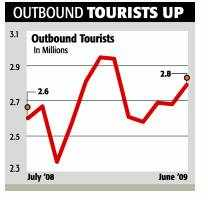 Travel and tourism industry showing signs of optimismTravel and tourism industry showing signs of optimism