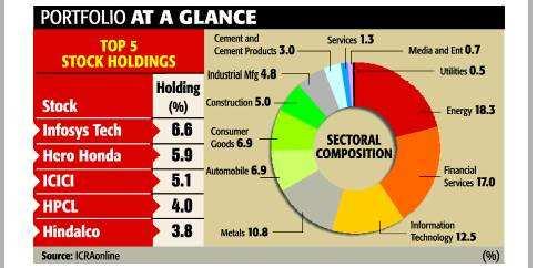 UTI 'Opportunities' beats market in last two yearsUTI 'Opportunities' beats market in last two years
