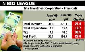 Tata Investment Corporation can provide good returnsTata Investment Corporation can provide good returns