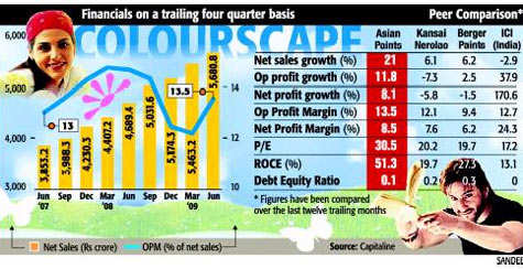 Asian Paints one of the safest bets for long-term investorAsian Paints one of the safest bets for long-term investor