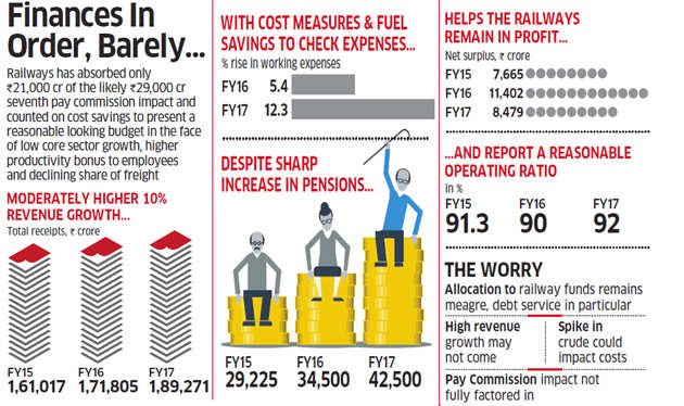 Rail Budget 2016: Railways looks at freight review to boost its share of cargo transport