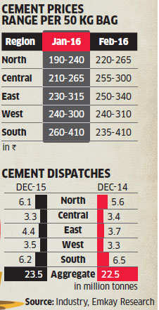 Shree Cement, UltraTech may gain as cement prices go up in February