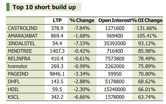 F&O view: Market in fierce bear phase, fresh Puts at 6,800 to support Nifty50