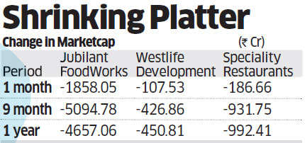 Restaurant companies like Jubilant Foodworks and others lose market capitalisation as consumers cut on spending