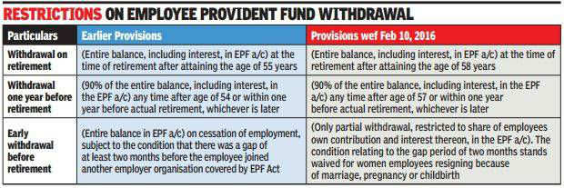 Dormant employee provident fund account may earn interest