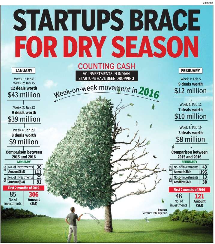 Startups brace for dry season: Growth-stage players stuck with valuation difficulties