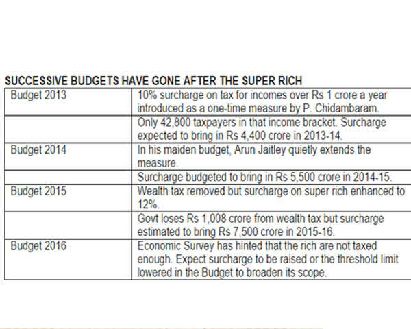 Super rich should brace for Robin Hood Tax in Budget