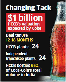 Coca-Cola mulls sale of India bottling units valued at $1 billion