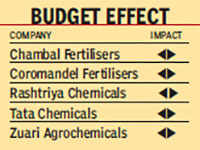 How Budget 2016 will impact your investments in stocks and mutual funds