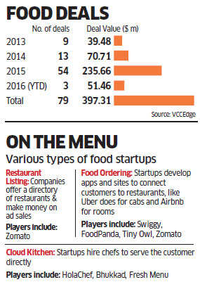 Why business is turning out to be tough for food startups like Zomato, Foodpanda in India