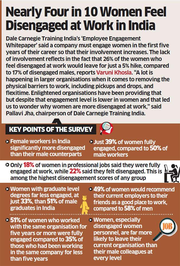 Digital skills helping women bridge gender divide at work, says a research