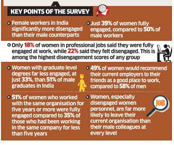 Nearly four in 10 women feel disengaged at work in India: Dale Carnegie Training