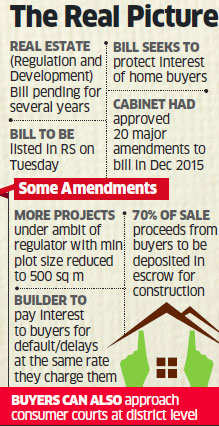Will press for Real Estate Bill in Rajya Sabha, says Rahul Gandhi