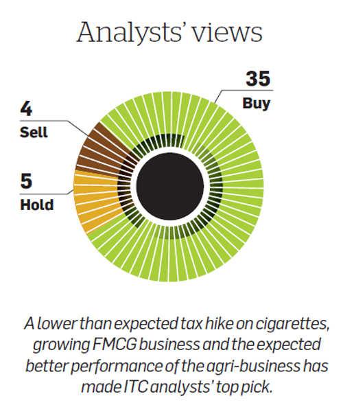 Lower tax hike on cigarettes, growing FMCG business make analysts bullish on ITC