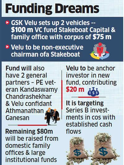 GSK Velu sets up two funds worth $175 million