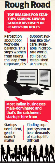 Not just in Lok Sabha, women absent from startups too; only 2% startups have women COOs