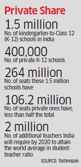 How entrepreneurship for private schools is being stifled by the government