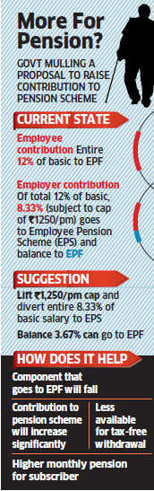 Government may make it mandatory for companies to route share towards retirement savings into EPS