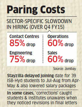 Startups begin to renege on offers; Ola, Snapdeal absent from placements