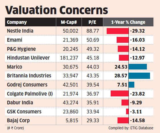FMCG stocks like Dabur, Nestle, Colgate Palmolive run the risk of earnings downgrade