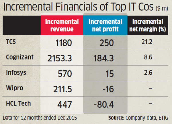 Tata Consultancy Services well set to gain from demand recovery